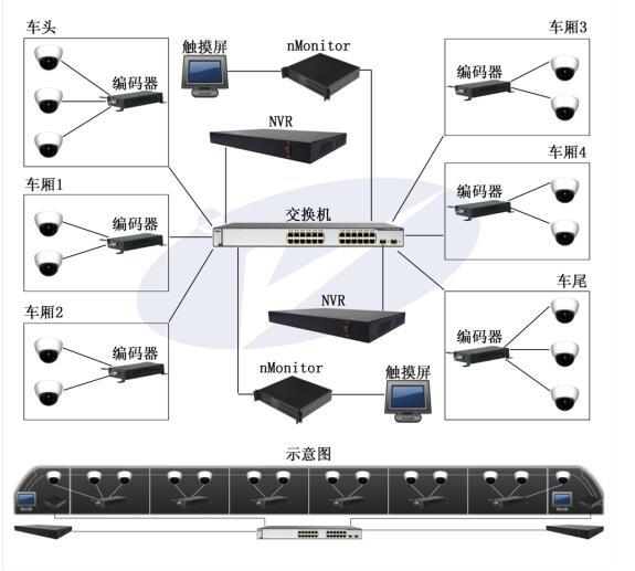 五, 车载视频监控系统拓扑图